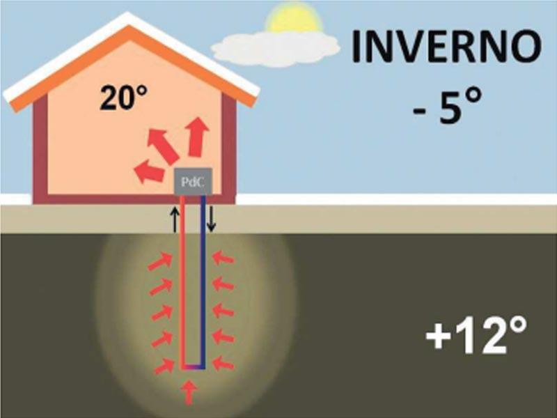 installazione-impianti-geotermici-cesena